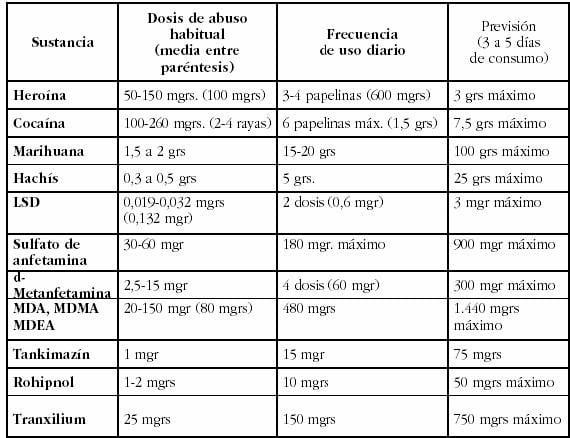 Baremo de consumo responsable de drogas | THC Abogados